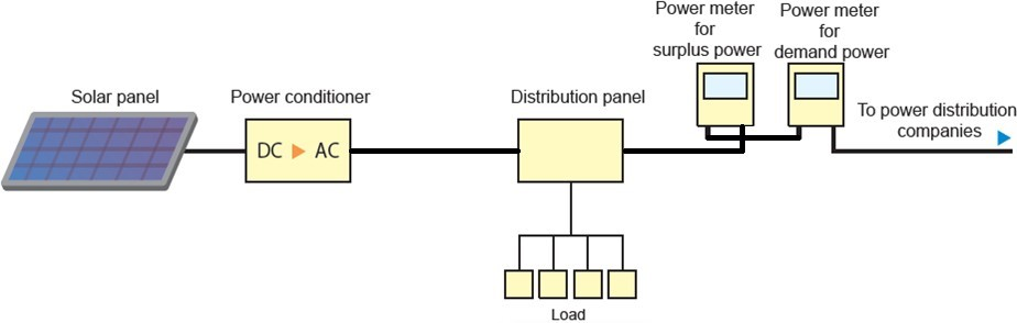 A solar power generation system diagram