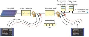 Using PQ3100 for energy and power quality measurement