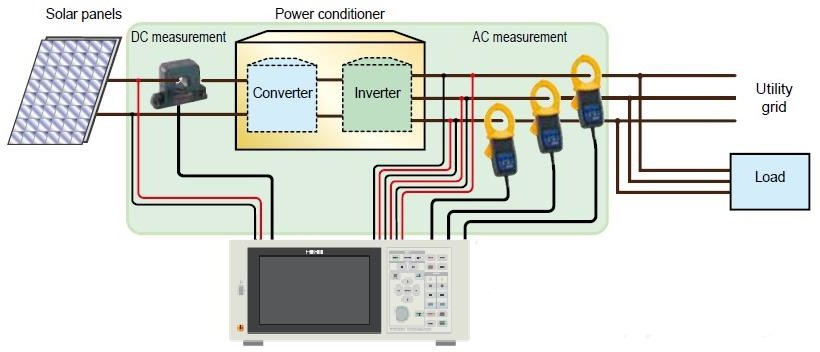 One PW6001 can perform completely synchronized measurement of input and output characteristics of power conditioners